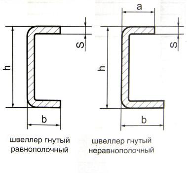 Гнутый швеллер 12: особенности производства и характеристики